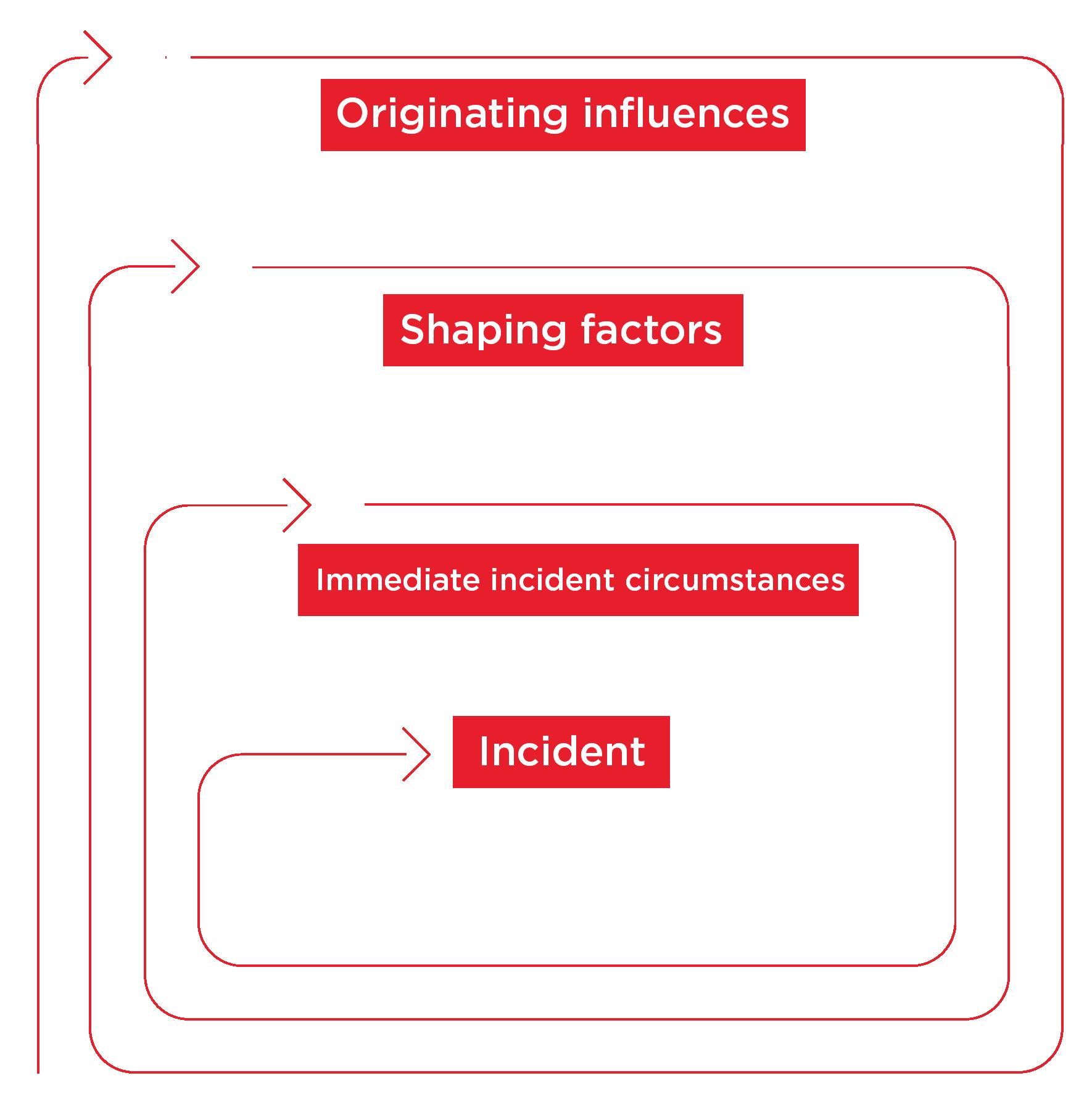 causal factors in info graphic